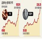 철광석,가격,상승,중국,구리,호주,원자재,미국,수준,황산