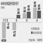 취업자,일자리,실업률,취업,청년층,고용,증가