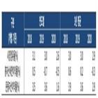 롯데손해보험,수익성,한국기업평가,보험금지급능력평가
