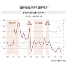 인플레이션,기업,경기,투자,이상리서치,증가,상승