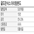 발행,한국,아리랑본드,골드만삭스,채권시장,국내,평가