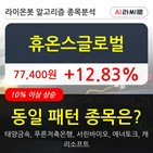 휴온스글로벌,상승,기사