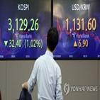 증시,인플레이션,물가,국내,우려,상승,상승률,연준,연구원,압력