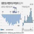 일자리,증가,감소,고용,제조업
