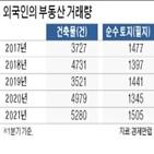 부동산,외국인,거래량,중국인,규제,건축물,서울,국내