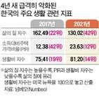 한국,지수,생활비,정부,수준,올해