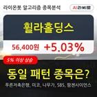 휠라홀딩스,기관,순매매량,상승