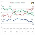 비중,수증,증여자,집합건물,서울,작년