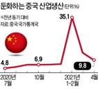 중국,회복,경제,산업생산