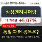 기관,삼성엔지니어링,순매매량
