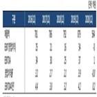 신용등급,한국기업평가,조정,전망