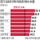 인천,지역,경기,외지인,매수