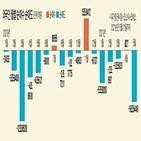 외국인,순매도,증시,지난해,이달,상승,삼성전자