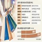 할인,프리미엄,요트,이용,최대,명품,플렉스,롯데백화점,제공
