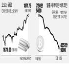 가격,비트코인,암호화폐,시장,안전자산,금값,발표,중국