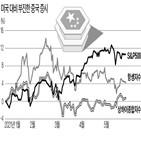 중국,스탠리,기업,가격,시장,상승,증시,의견,대비,상하이종합지수