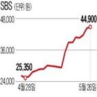 광고,SBS,매출,콘텐츠,영업이익,전환