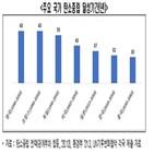 탄소중립,한국,활용,달성,원자력,전경련,발전