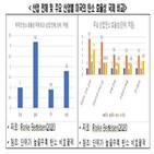 대미,미국,수출,탄소,기업,보고서,한국