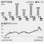 중국,철강,철강주,미국,가격,수요,철강값,정부