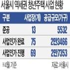 역세권,청년주택,사업,주민,인근,서울시