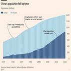 중국,농민공,인구,감소,대졸자,계속,연간,이공계,국가통계국,인구감소