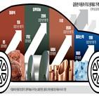 가격,인상,타이어,원자재,강판,구리,반도체,전기차