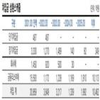 신용등급,폴라리스쉬핑,한국신용평가,재무구조