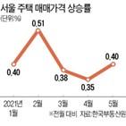 위주,서울,상승률,상승폭,단지