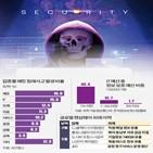 공격,랜섬웨어,기업,피해,해커,해킹,국내,보안,산업,핵심