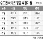아파트,지난달,서울,낙찰가율,역대,법원경매