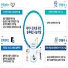 기술개발,블록체인,25.12,21.4,기술,데이터,개발,대규모