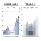 증권사,수수료,작년,증가,분기,포인트