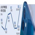 시장,LG이노텍,매출,점유율,올해,카메라모듈,처음,전장부품