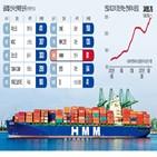 발주,글로벌,선사,선복량,선박,투자,한진해운,국내,해운업,파산