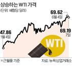 임금,추경,상승,추가,평균,지난달