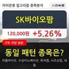 기관,SK바이오팜,순매매량