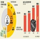 세수,세금,증가,올해,작년,초과세수,집계,법인세