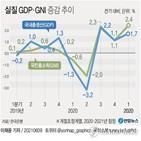 성장률,포인트,1.7,실질,올해,1.6,증가율