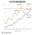 포인트,한국,증가,한경연,가계,기업부채