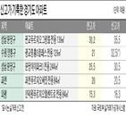 서울,경기도,집값,아파트,전용,거래,상승률,수요