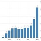 물가,테이퍼링,위원,총재,회의,상승,시작,논의,가능성,지난달