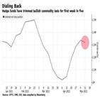 가격,하락,원자재,중국,목재,구리,미국,수요,이날,시장