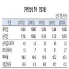성우하이텍,개선,신용등급,수익성,차입금,한국기업평가,시장
