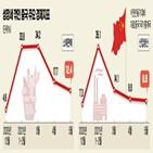 중국,코로나19,경제,회복,연휴,내수
