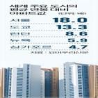 아파트,서울,일본,가격,도쿄,부동산