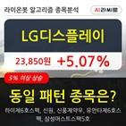 LG디스플레이,기관,순매매량