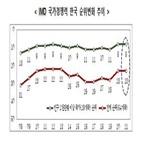 순위,국가경쟁력,부문,30위,분야,인프라,지난해,한국,하락