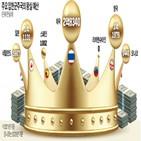 왕실,예산,국왕,코로나19,태국,공주,네덜란드,지난해,여론,대한