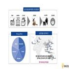린코스,서비스,물류,대표,투자,규모,운영,싱가포르